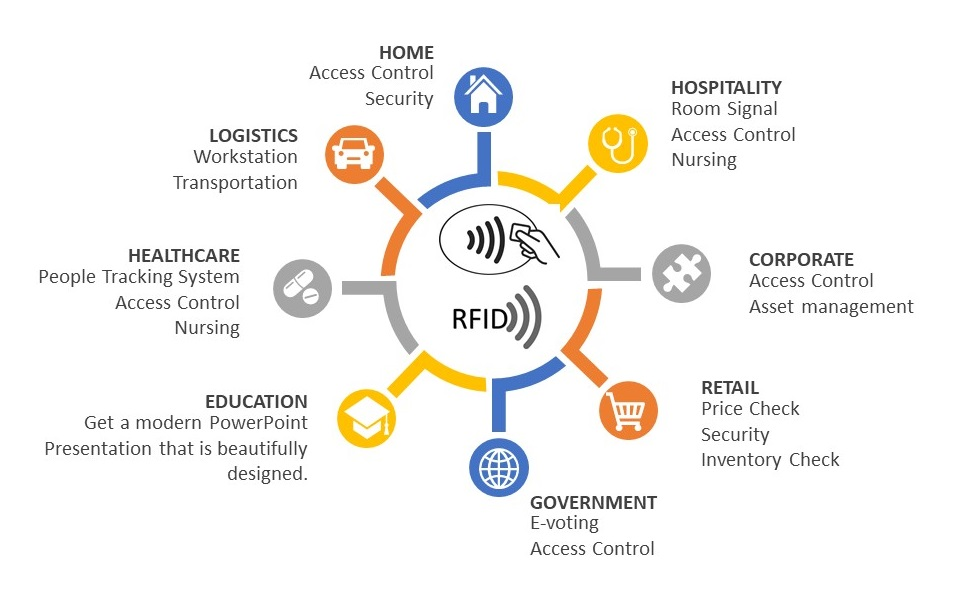 IoT (Internet of Things) - RFID Solution